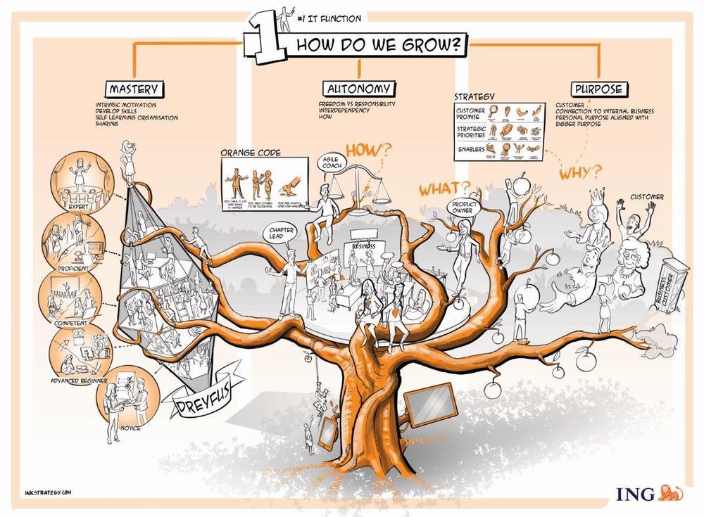 Praatplaat Agile werken binnen de IT afdeling van de ING. Deze tekening is beschikbaar gesteld door Power IT waarbij uitdrukkelijk het verzoek is gedaan om dit niet openbaar te verspreiden en alleen te gebruiken voor medewerkers van de gemeente Utrecht die bij de transitie Ruimtelijke Keten betrokken zijn. .