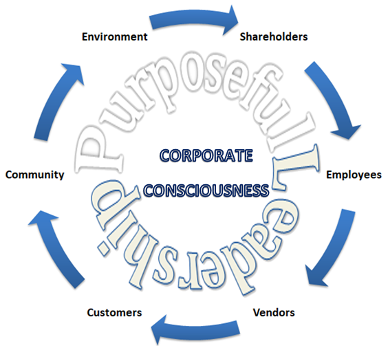 Corporate Consciouness Circle.png