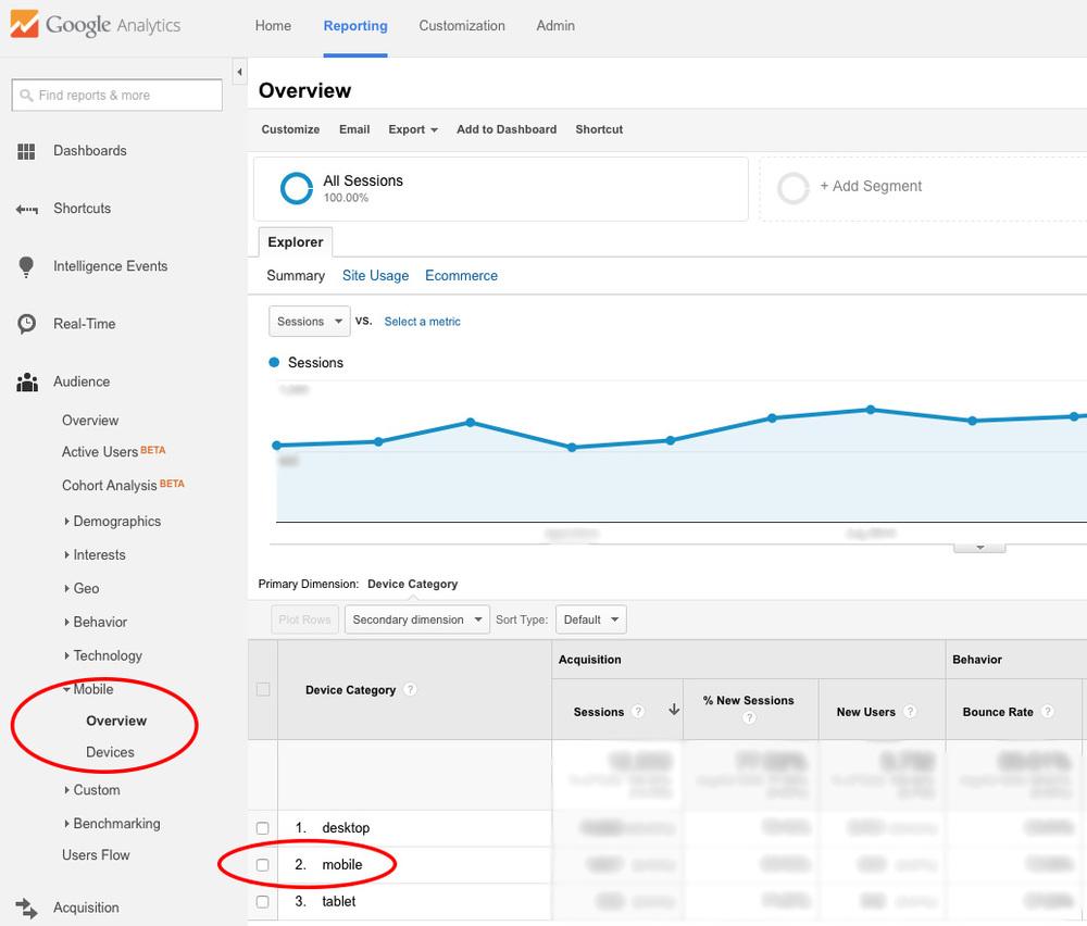 Google Analytics for Mobile Friendly Rankings