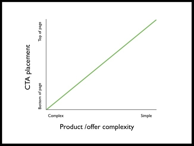 "Michael Aagaard of ContentVerve believes there is a correlation between the complexity of the product/offer and the optimal placement of the call to action, as illustrated in his chart above. Kissmetrics also insists that ""higher conversion rates have nothing to do with whether the button is above the fold, and everything to do with whether the button is below the right amount of good copy."""