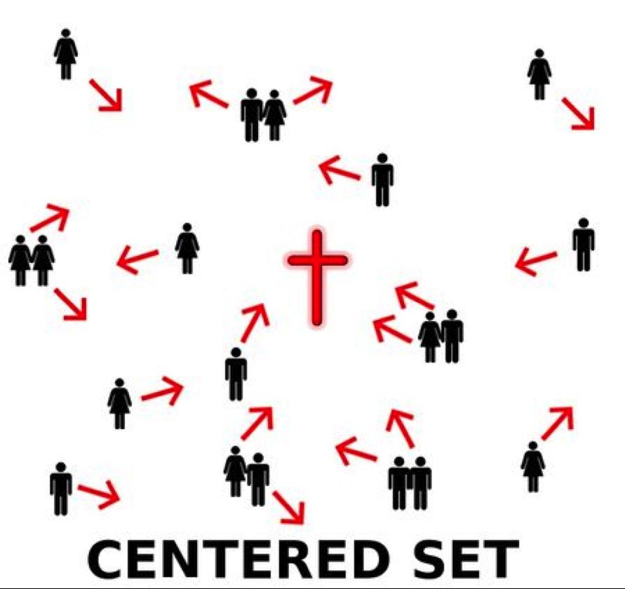 centeredset
