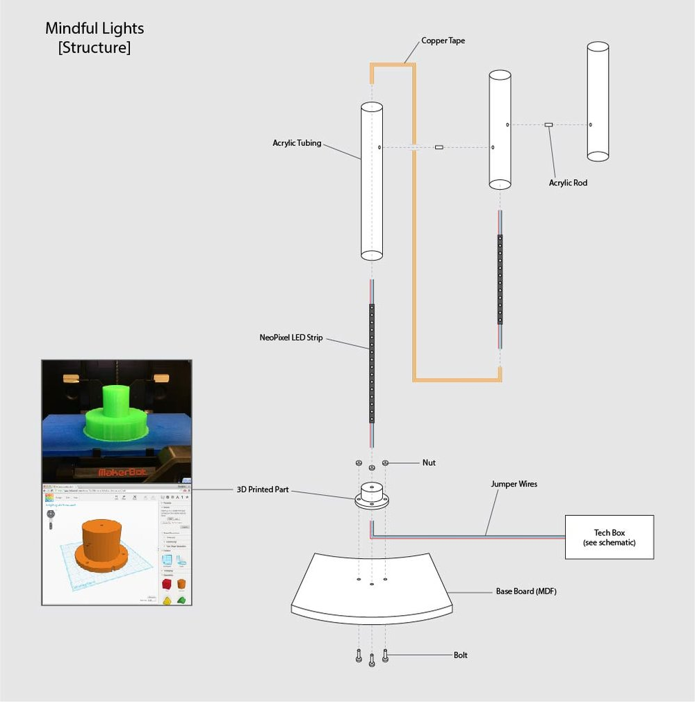 Exploded View of Mindful Lights