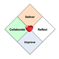 we follow the heart of agile as your format for learning
