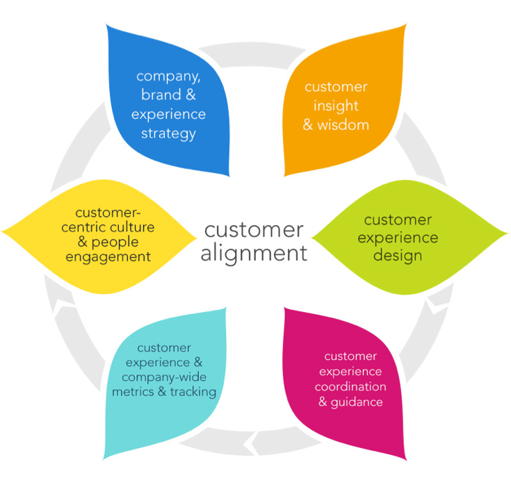 customer experience alignment model