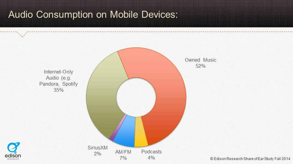 audio consumption movile.jpg
