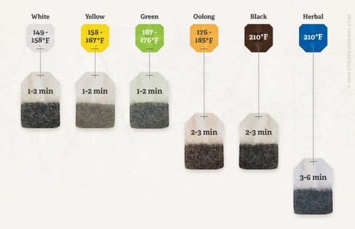 healthconsciousness :      elfsmirk :      long-mao :     Everyone should know this.   EVERYONE.     Unless you don't care if your tea is burnt or you don't like/sell tea.   Then you can probably live without knowing.     Also, certain (very sensitive) green teas should steep for NO LONGER than 30 seconds. Aaand you can basically steep herbal teas forever and ever, if you please.