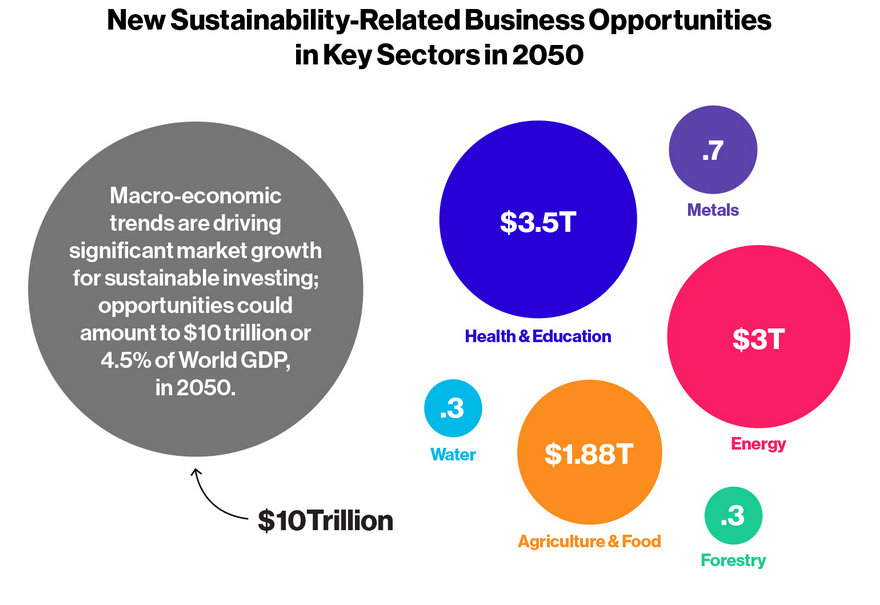 Source: Vision 2050: The New Agenda for Business, World Business Council for Sustainable Development 2010. Graphic: Bloomberg Custom Content