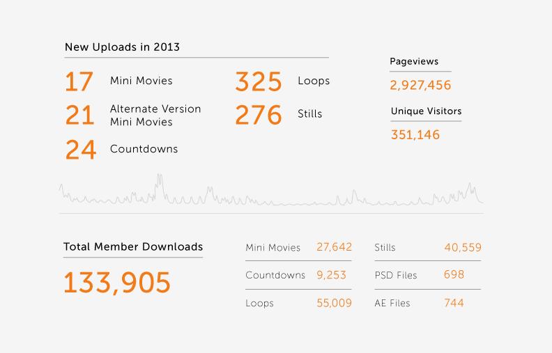 2013 Stat Highlights
