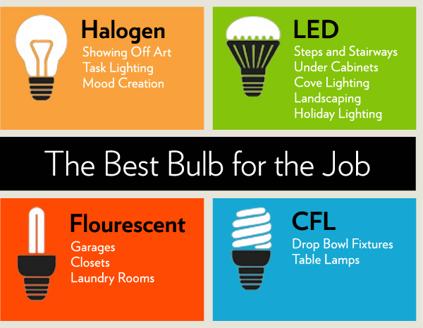 Thank you House Logic for posting this great graphic on when to use different bulbs!