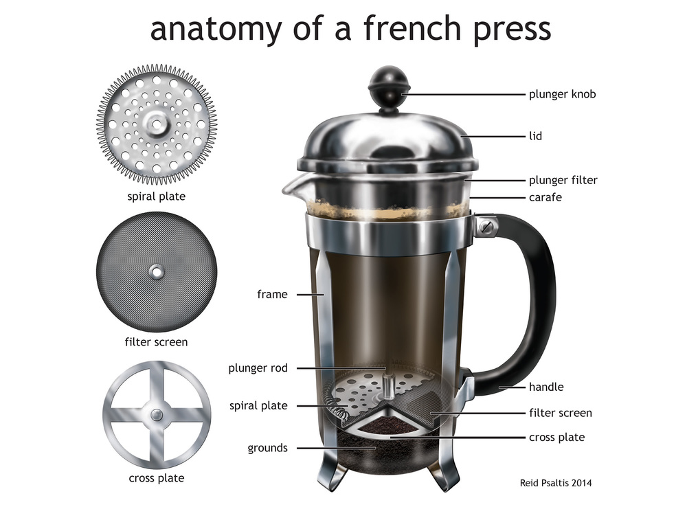 Anatomy of a French Press