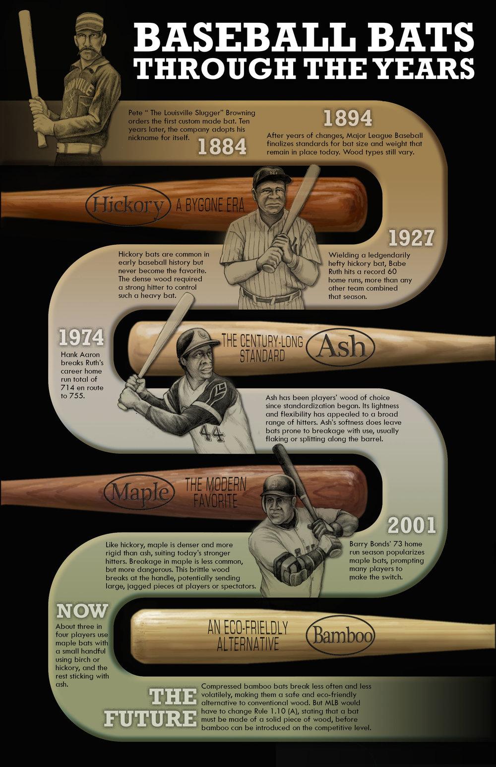 Baseball Bats Through the Years