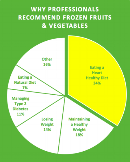 Fruits&Veg graph.png