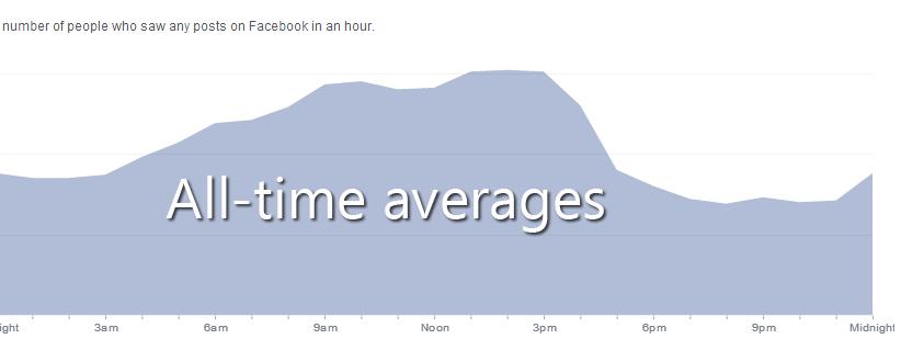 total-average-facebook-insights-fans-online