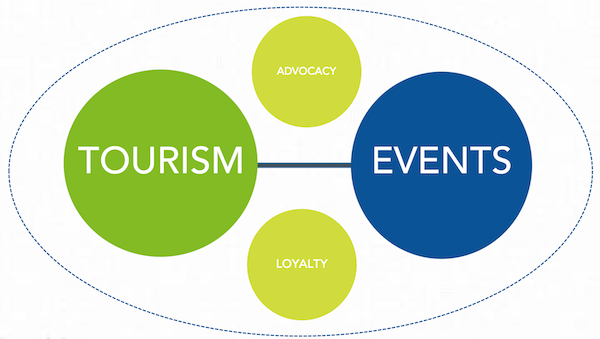 Tourism and events collaborating to create advocacy.png