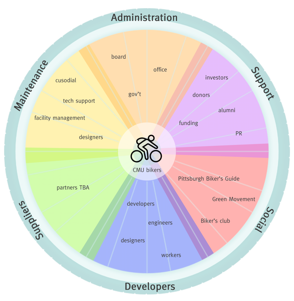 Stakeholders Map: who would be involved and who would be affected