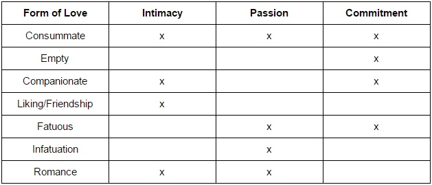 Forms of love resulting from different combinations of intimacy, passion and commitment. How much of each do you have in you current relationships?