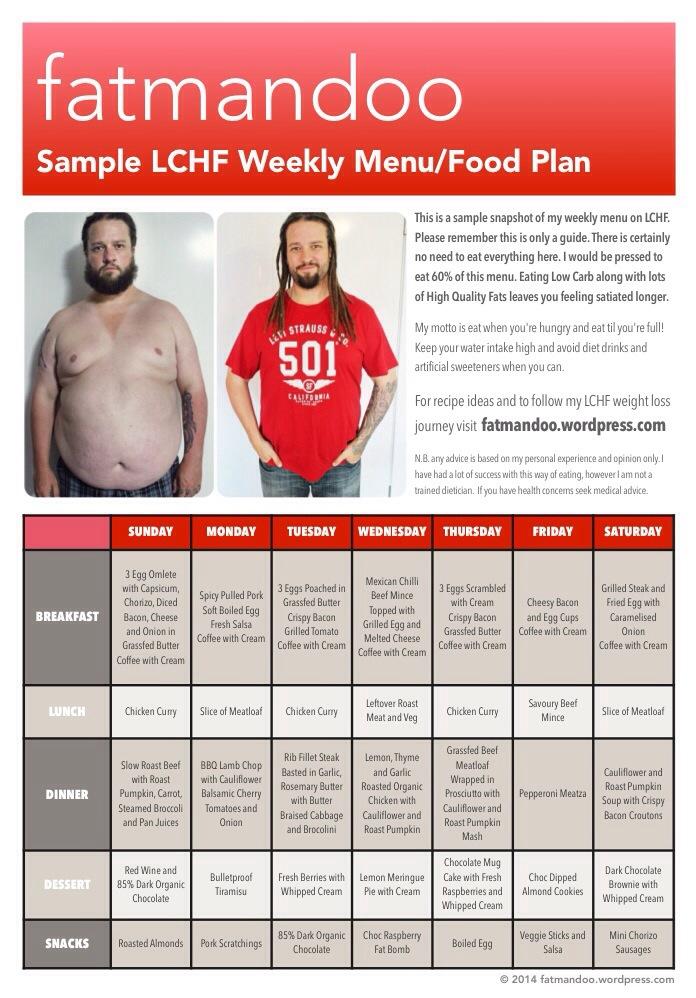 Meal Plan Blog Low Carb Island