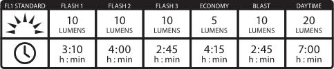 zecto-drive-rear-led-light-chart.png