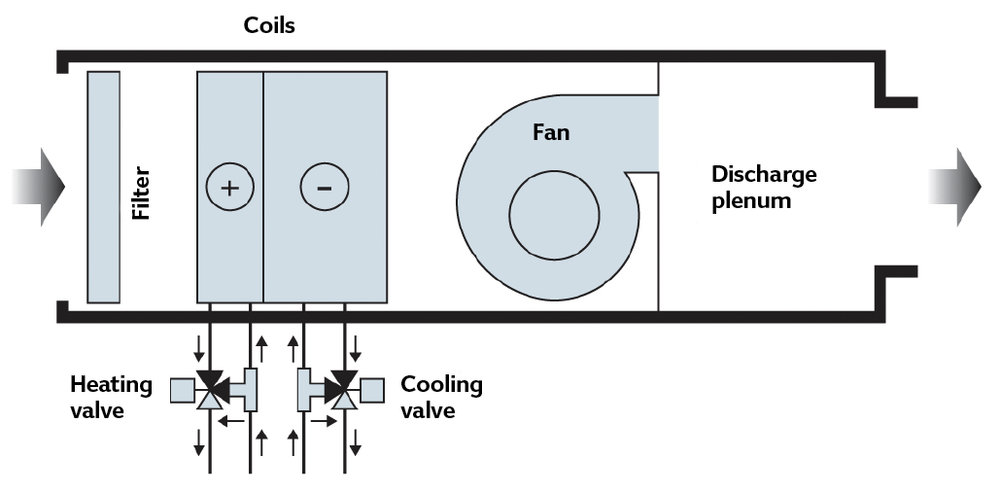 Figure 2:  A generic representation of a fan coil with water-side control using four-port control valves (Source: CIBSE TM43)