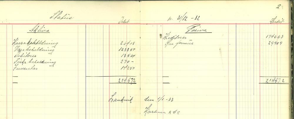 FRa årsoppgjøret til brødrene karlsen, 31 / 12 1932.