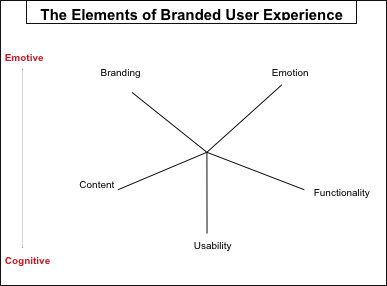 RUBINOFF'S (2004,HOW TO QUANTIFY THE USER EXPERIENCE,HTTP://WWW.SITEPOINT.COM/QUANTIFY-USER-EXPERIENCE/) ANALYSIS TOOL WITH THE ADDITION OF EMOTION FOR EVALUATING THE BRANDED EXPERIENCE, RAIDA SHAKIRY (2013)