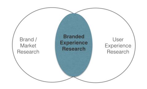 Branded Customer / UserExperience Research, Raida Shakiry