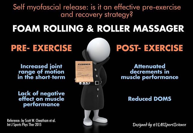 💪🏻Foam Rolling 💪🏻 There is a lot of research on it and whether it actually makes a difference 🤔 Here is a little summary from The Journal of Physical Therapy, of the benefits for both pre and post exercise and why putting yourself through all that pain is actually worthwhile 😄 #thecobhamclinic #foamrolling #preexercise #postexercise #cobham #surrey #training #recovery