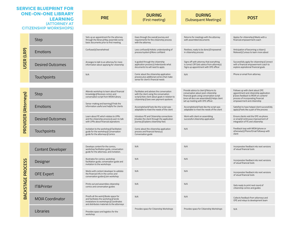 deliverables_service-blueprint-comics-02.jpg