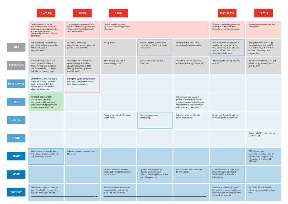 deliverables_service-blueprint-kiosk.jpg