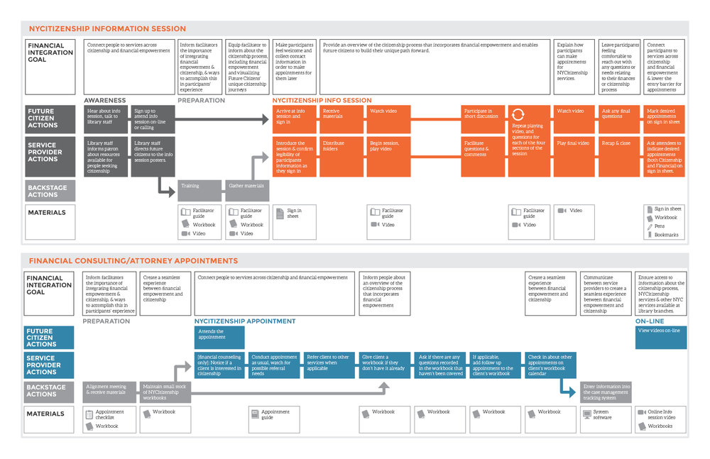 NYCitizenshipServiceBlueprint2.jpg