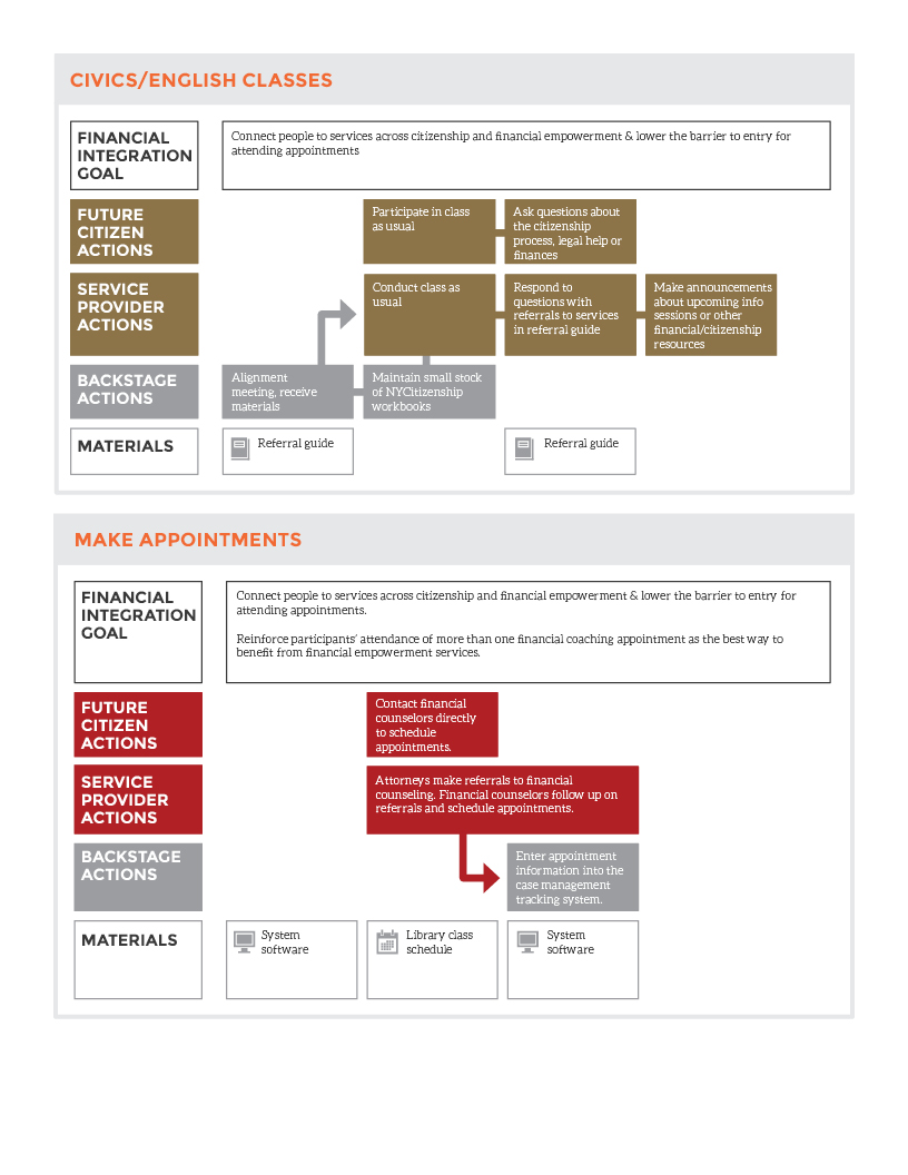 NYCitizenshipServiceBlueprint4.jpg