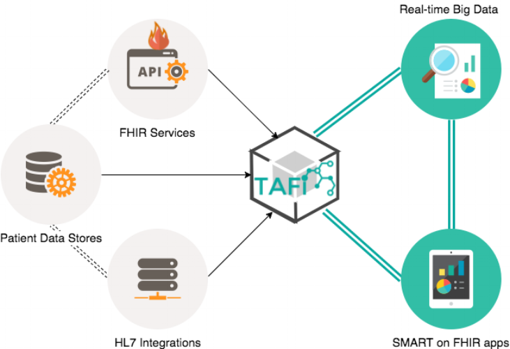 PerfectServe FHIR Data Flow.png
