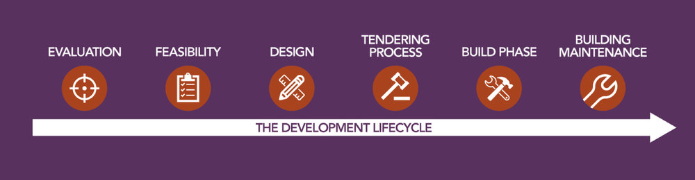 Construction development cycle.jpg