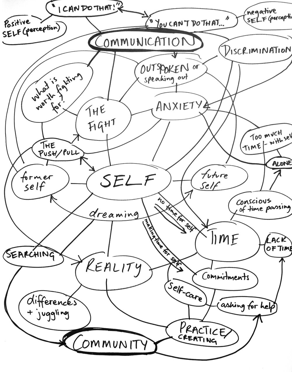 Polly Dance, Self mind map, 2017