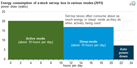 Source:  U.S. Energy Information Administration, based on Navigant Consulting, Inc.    Analysis and Representation of Miscellaneous Electric Loads in    NEMS     Note:  Assumes set-top box has automatic power down enabled.  Read the full story here: