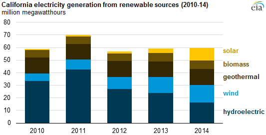 Source:  U.S. Energy Information Administration,    Electric Power Monthly     Note:  Data include generation from plants greater than 1 megawatt.