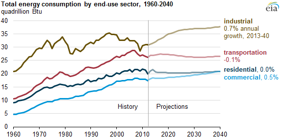 Source:  U.S. Energy Information Administration,    Annual Energy Outlook 2015