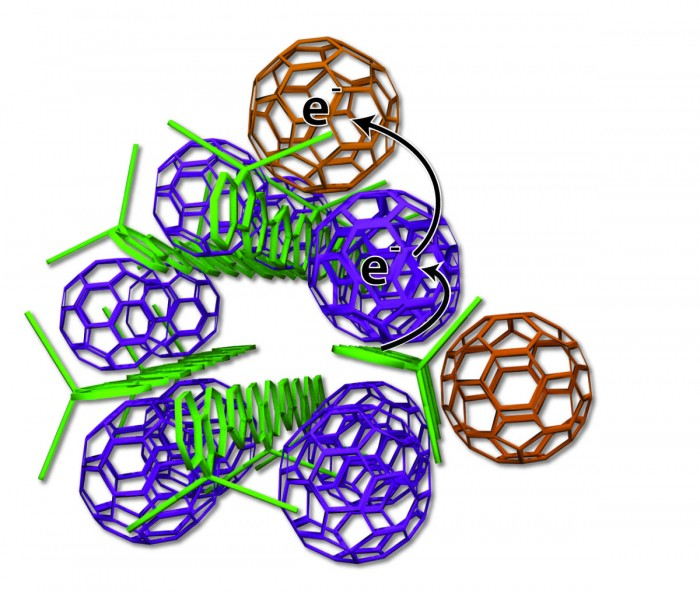 Arrangement of polymer donors and fullerene acceptors (Forbes)