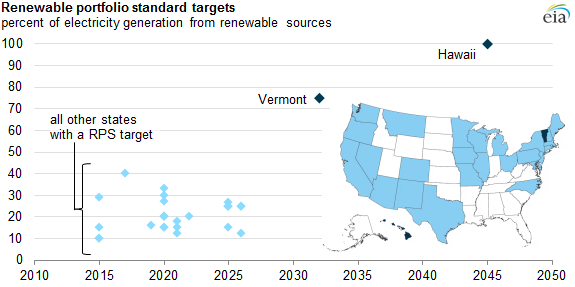 Source:  U.S. Energy Information Administration  Note:  The figure includes  primary renewable targets  and does not adjust for additional sub-targets.