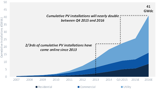 Cumulative US PV installed capacity 2007-2016E Source: GTM Research/SEIA