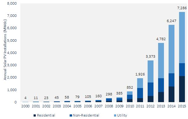 US solar PV installations 2000-2015