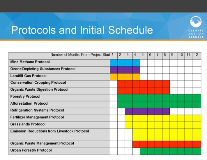 Schedule presented by CAR for ON & QC offset protocol development.