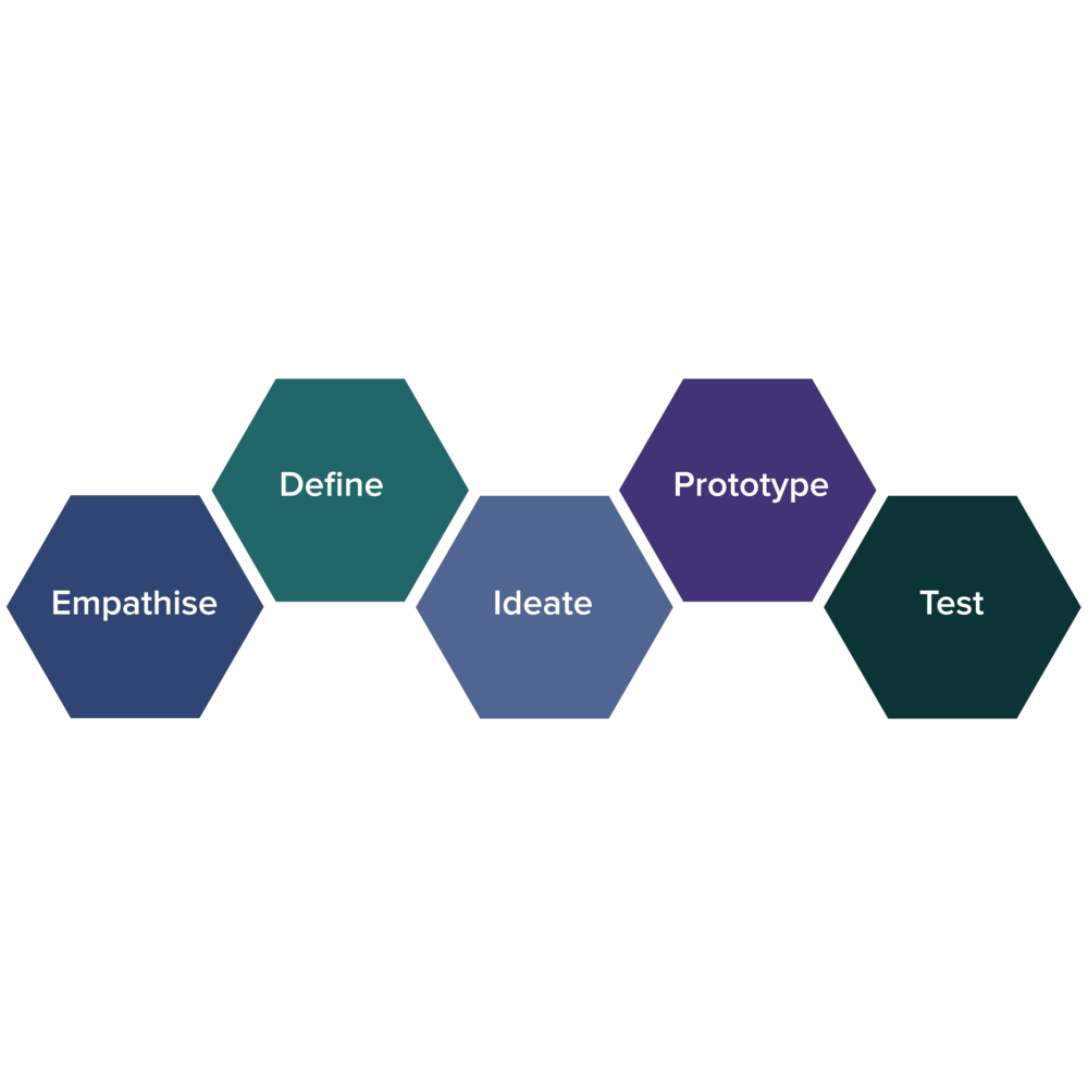 design thinking boxes square-01.png