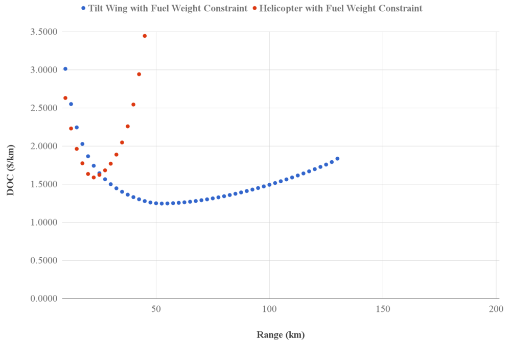 OpenMETA Vahana results: DOC vs. range for tilt-wing and helicopter configurations with fuel weight constraint Source: METAMORPH, INC.