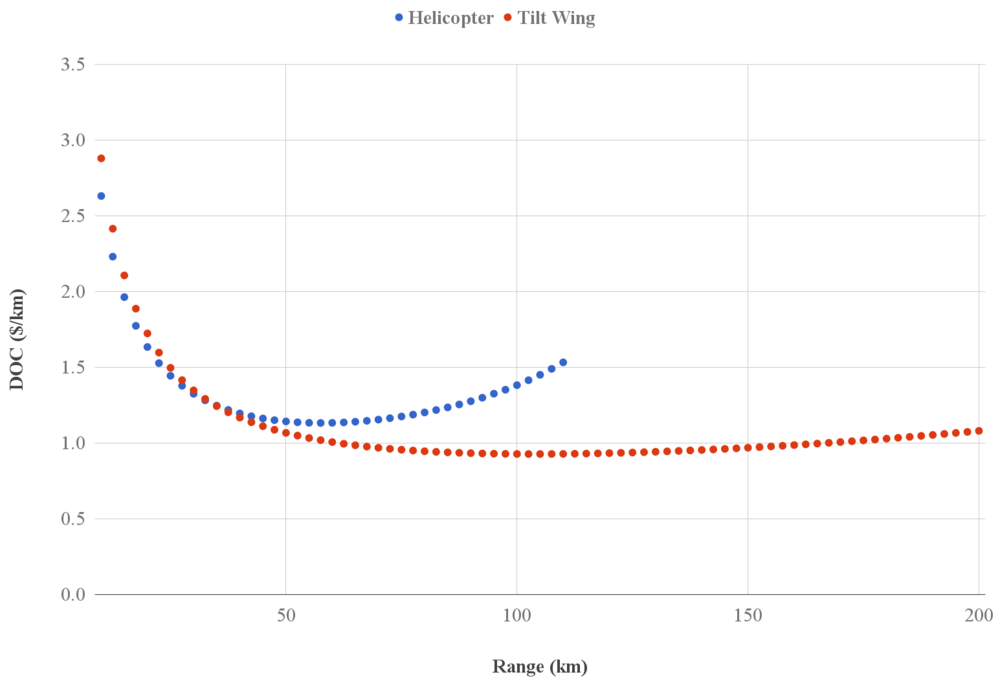 OpenMETA Vahana results: DOC vs. range for tilt-wing and helicopter configurations    SOUrce:   METAMORPH, INC.
