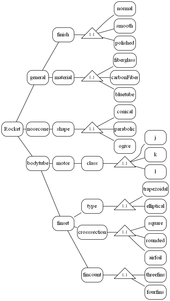 Tree view of discrete rocket design decisions     SOURCE :  METAMORPH, INC.