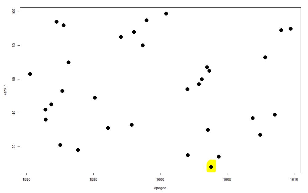 Plot of Ranking vs. Apogee (meters)    SOURCE :  METAMORPH, INC.
