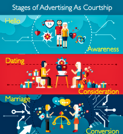 Stages of Advertising As Courtship - corners_HDR.png
