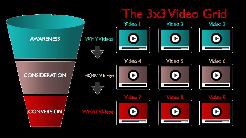 The Catalyst Adlab version of BlitzMetrics' 3x3 Video Grid