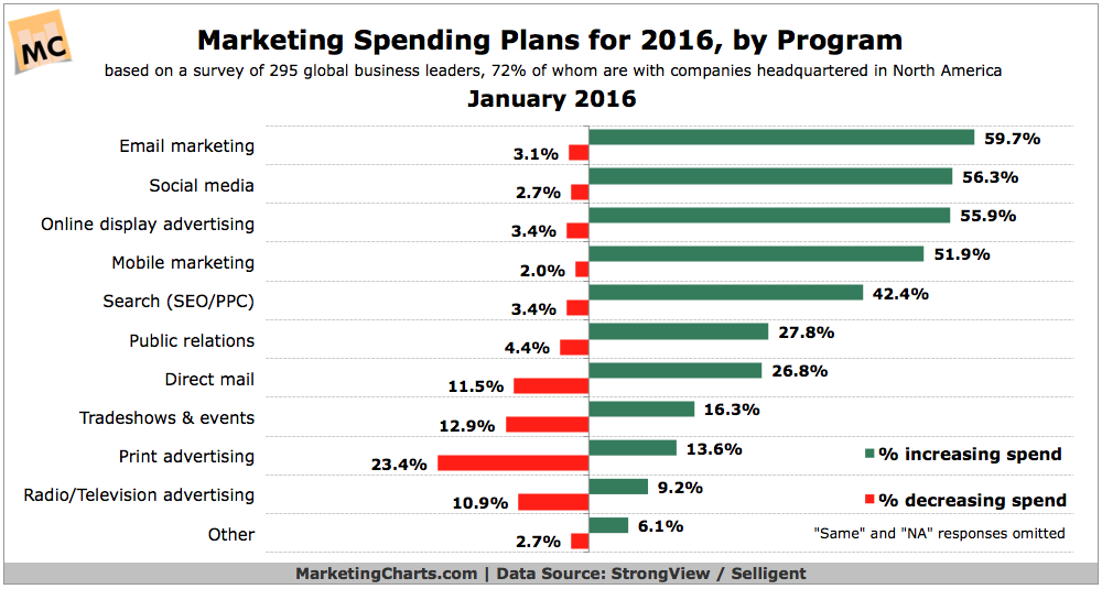 Source: Web Strategies inc